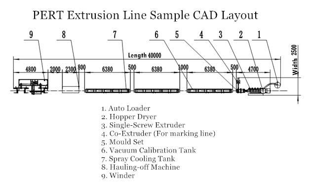 PERT Pipe Extrusion Line – Gangsu Machinery